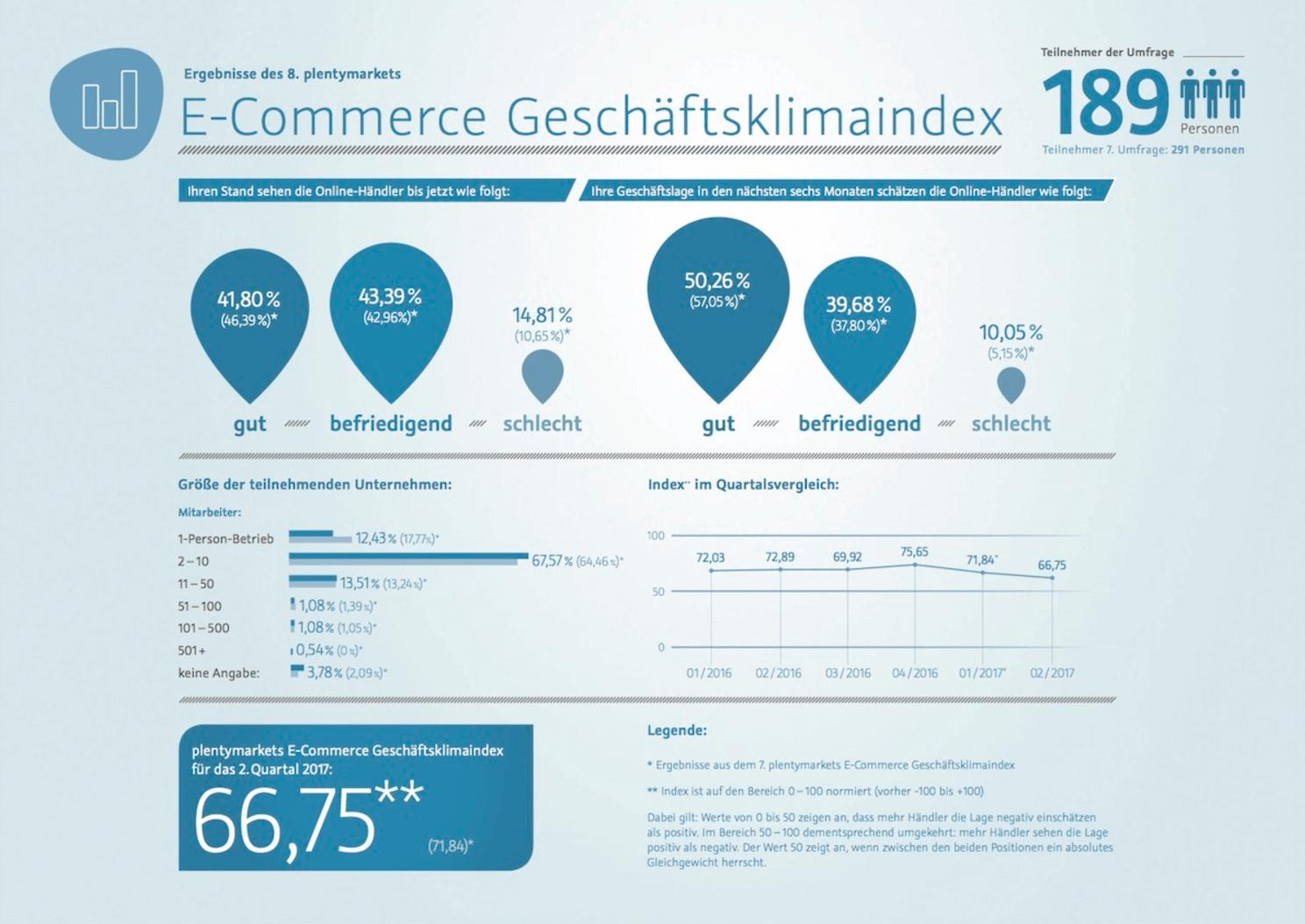 Bildschirmfoto E-Commerce Geschäftsklimaindex